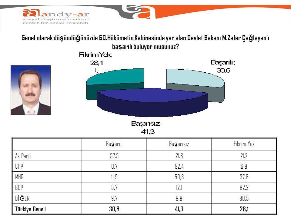 Genel olarak dü ş ündü ğ ünüzde 60.Hükümetin Kabinesinde yer alan Devlet Bakanı M.Zafer Ça ğ layan'ı ba ş arılı buluyor musunuz.