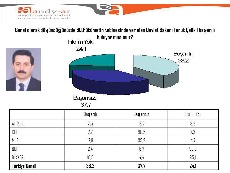 Genel olarak dü ş ündü ğ ünüzde 60.Hükümetin Kabinesinde yer alan Devlet Bakanı Faruk Çelik'i ba ş arılı buluyor musunuz.
