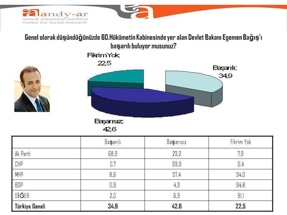 Genel olarak dü ş ündü ğ ünüzde 60.Hükümetin Kabinesinde yer alan Devlet Bakanı Egemen Ba ğ ı ş 'ı ba ş arılı buluyor musunuz.