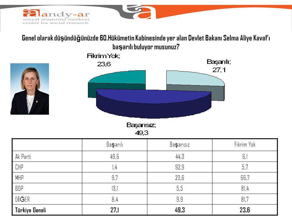 Genel olarak dü ş ündü ğ ünüzde 60.Hükümetin Kabinesinde yer alan Devlet Bakanı Selma Aliye Kavaf'ı ba ş arılı buluyor musunuz.