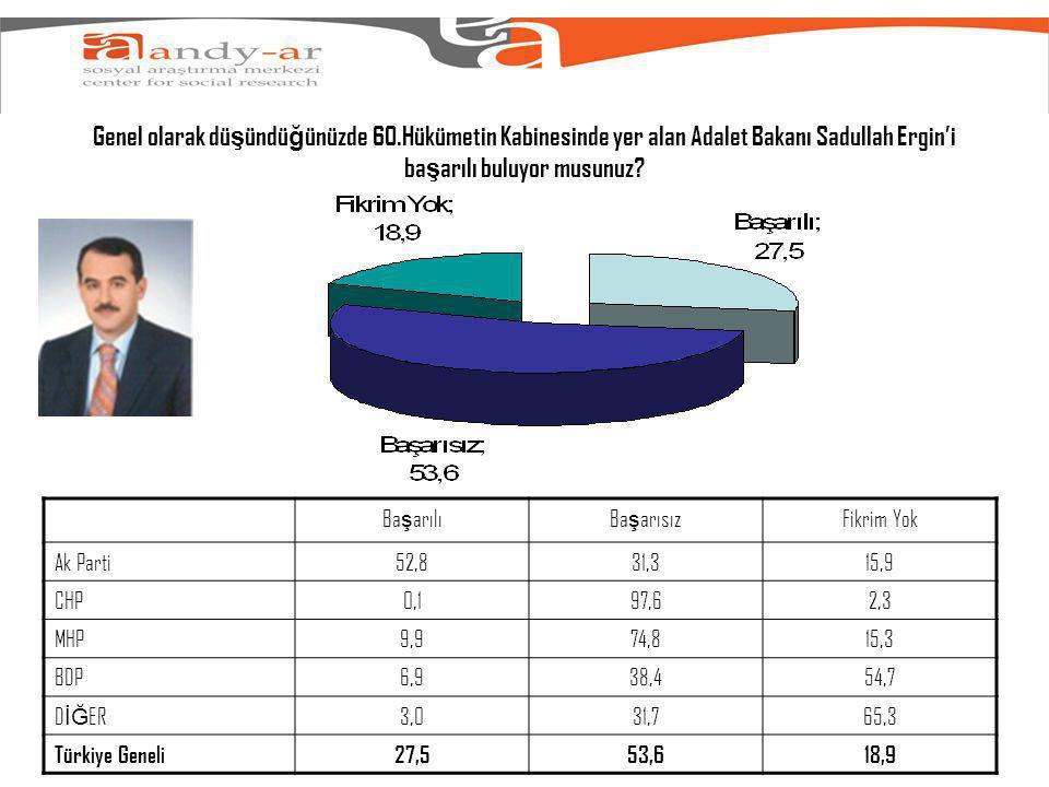 Genel olarak dü ş ündü ğ ünüzde 60.Hükümetin Kabinesinde yer alan Adalet Bakanı Sadullah Ergin'i ba ş arılı buluyor musunuz.