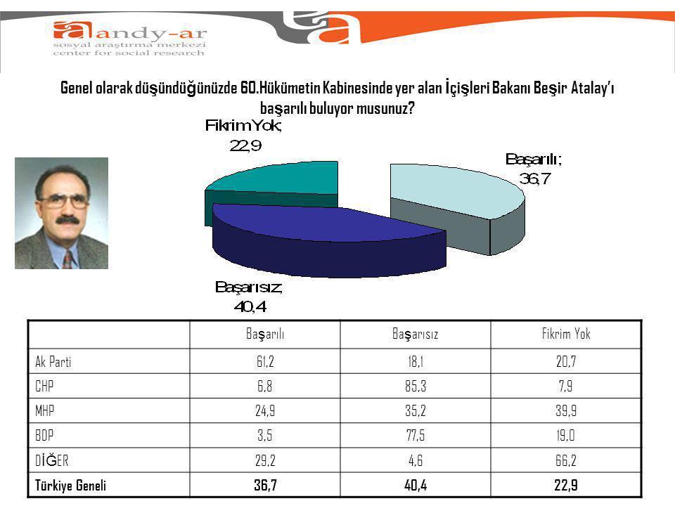 Genel olarak dü ş ündü ğ ünüzde 60.Hükümetin Kabinesinde yer alan İ çi ş leri Bakanı Be ş ir Atalay'ı ba ş arılı buluyor musunuz.