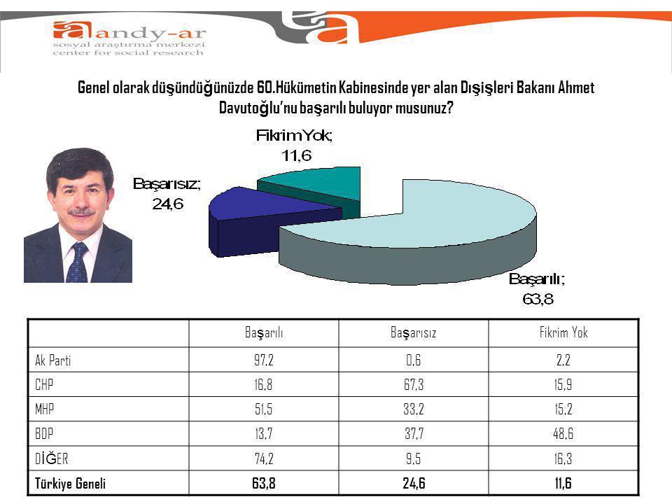 Genel olarak dü ş ündü ğ ünüzde 60.Hükümetin Kabinesinde yer alan Dı ş i ş leri Bakanı Ahmet Davuto ğ lu'nu ba ş arılı buluyor musunuz.