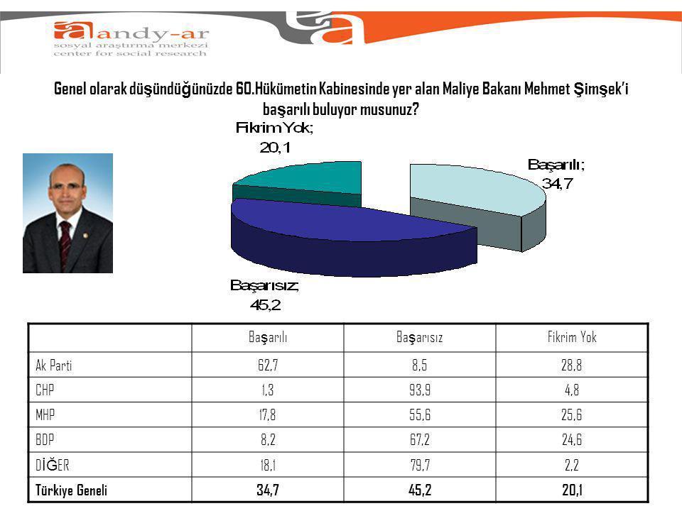 Genel olarak dü ş ündü ğ ünüzde 60.Hükümetin Kabinesinde yer alan Maliye Bakanı Mehmet Ş im ş ek'i ba ş arılı buluyor musunuz.