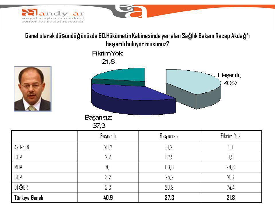 Genel olarak dü ş ündü ğ ünüzde 60.Hükümetin Kabinesinde yer alan Sa ğ lık Bakanı Recep Akda ğ 'ı ba ş arılı buluyor musunuz.