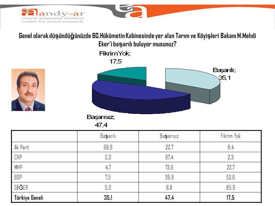 Genel olarak dü ş ündü ğ ünüzde 60.Hükümetin Kabinesinde yer alan Tarım ve Köyi ş leri Bakanı M.Mehdi Eker'i ba ş arılı buluyor musunuz.