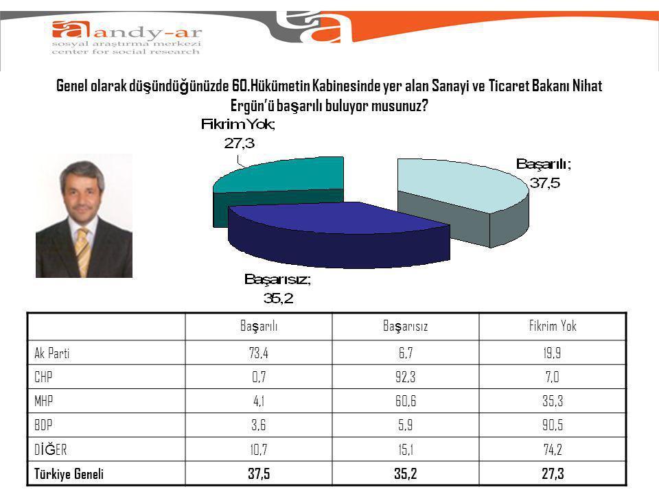Genel olarak dü ş ündü ğ ünüzde 60.Hükümetin Kabinesinde yer alan Sanayi ve Ticaret Bakanı Nihat Ergün'ü ba ş arılı buluyor musunuz.