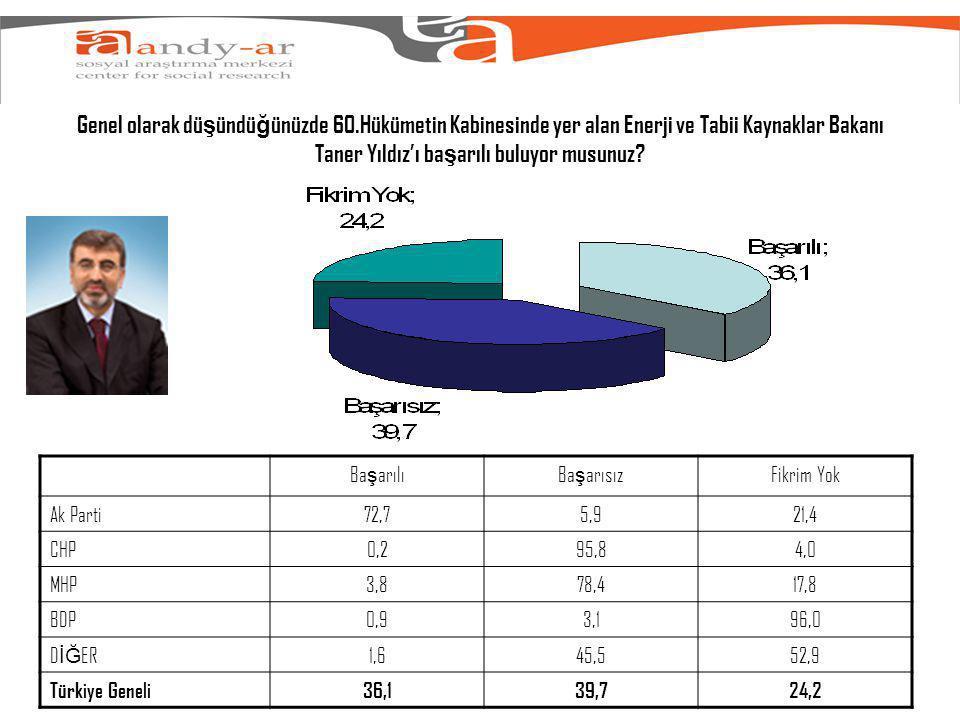 Genel olarak dü ş ündü ğ ünüzde 60.Hükümetin Kabinesinde yer alan Enerji ve Tabii Kaynaklar Bakanı Taner Yıldız'ı ba ş arılı buluyor musunuz.