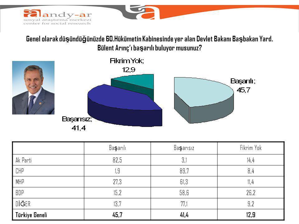 Genel olarak dü ş ündü ğ ünüzde 60.Hükümetin Kabinesinde yer alan Devlet Bakanı Ba ş bakan Yard.