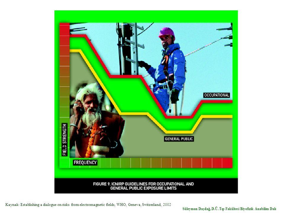 Kaynak: Establishing a dialogue on risks from electromagnetic fields, WHO, Geneva, Switzerland, 2002 Süleyman Daşdağ, D.Ü. Tıp Fakültesi Biyofizik Ana