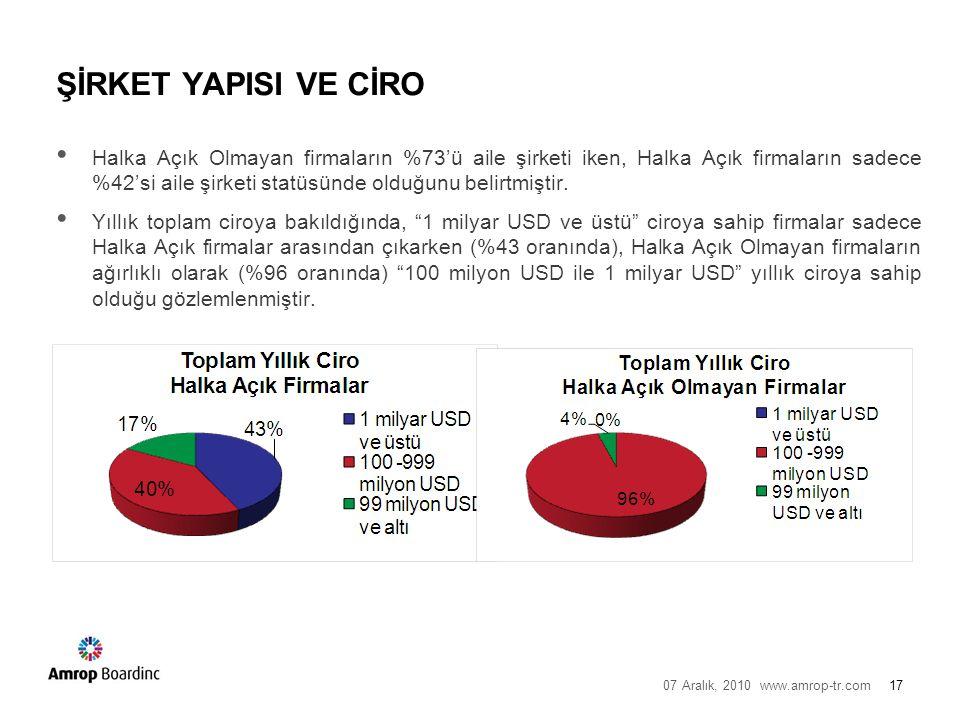 07 Aralık, 2010 www.amrop-tr.com17 ŞİRKET YAPISI VE CİRO Halka Açık Olmayan firmaların %73'ü aile şirketi iken, Halka Açık firmaların sadece %42'si aile şirketi statüsünde olduğunu belirtmiştir.