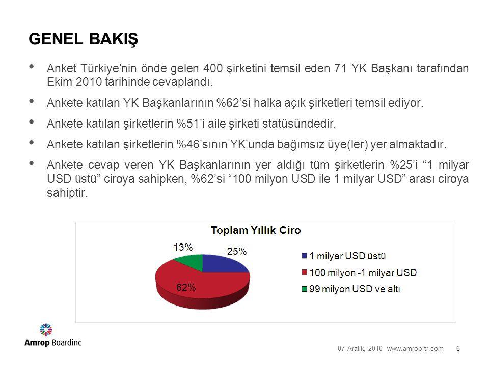 07 Aralık, 2010 www.amrop-tr.com6 GENEL BAKIŞ Anket Türkiye'nin önde gelen 400 şirketini temsil eden 71 YK Başkanı tarafından Ekim 2010 tarihinde cevaplandı.