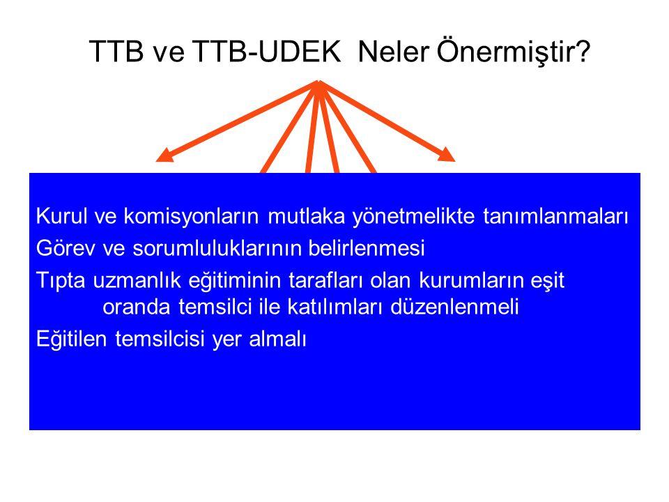 TTB ve TTB-UDEK Neler Önermiştir? Tıpta Uzmanlık Kurulunun işleyişinin demokratikleştirilmesi, Eğitim kurumlarının değerlendirilme ölçütleri Eğitilenl