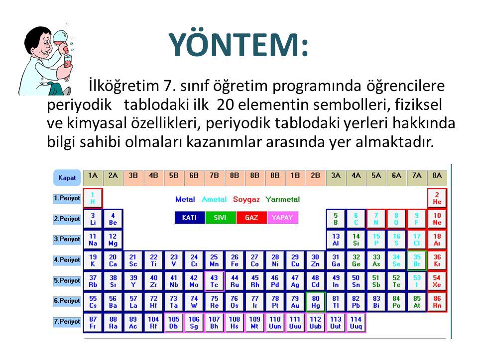 YÖNTEM: İlköğretim 7. sınıf öğretim programında öğrencilere periyodik tablodaki ilk 20 elementin sembolleri, fiziksel ve kimyasal özellikleri, periyod