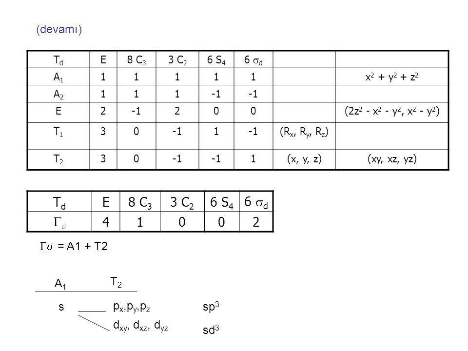 TdTd E8 C 3 3 C 2 6 S 4 6  d A1A1 11111x 2 + y 2 + z 2 A2A2 111 E2 200(2z 2 - x 2 - y 2, x 2 - y 2 ) T1T1 301 (R x, R y, R z ) T2T2 30 1(x, y, z)(xy, xz, yz)  = A1 + T2 A1A1 T2T2 s p x,p y,p z d xy, d xz, d yz sp 3 sd 3 TdTd E8 C 3 3 C 2 6 S 4 6  d  41002 (devamı)
