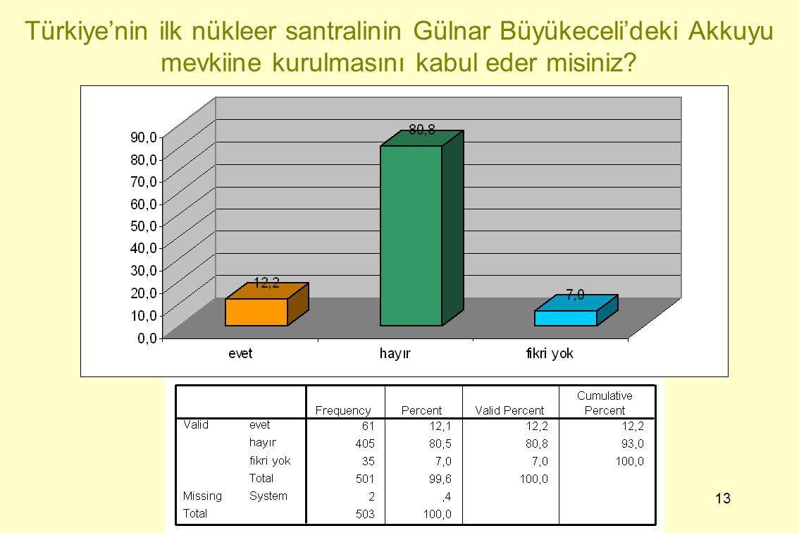 13 Türkiye'nin ilk nükleer santralinin Gülnar Büyükeceli'deki Akkuyu mevkiine kurulmasını kabul eder misiniz?