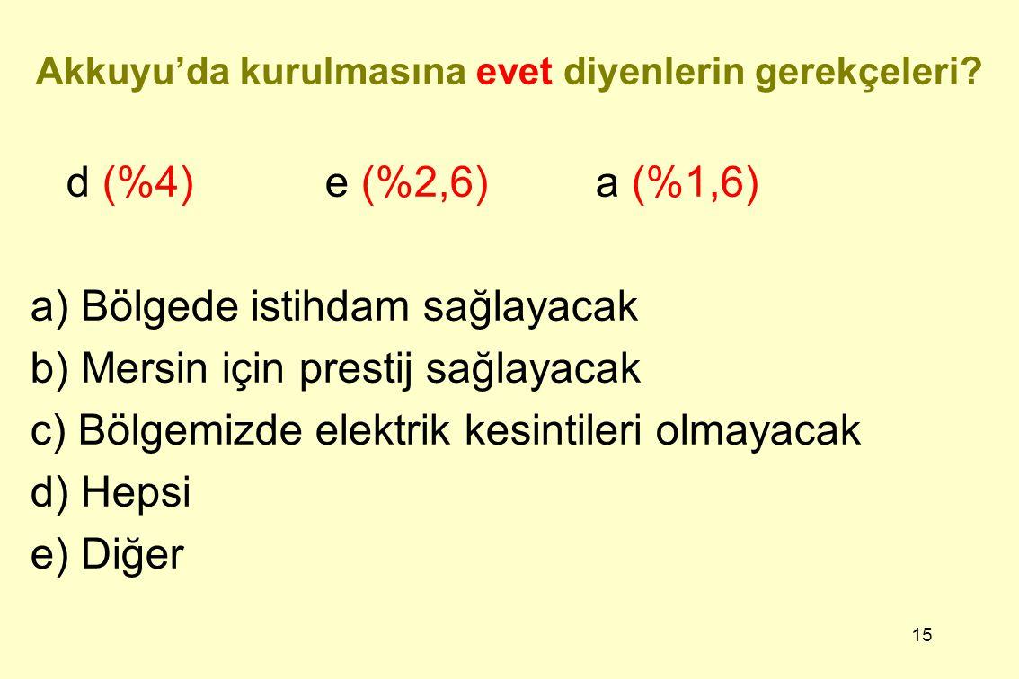 15 Akkuyu'da kurulmasına evet diyenlerin gerekçeleri? d (%4) e (%2,6) a (%1,6) a) Bölgede istihdam sağlayacak b) Mersin için prestij sağlayacak c) Böl