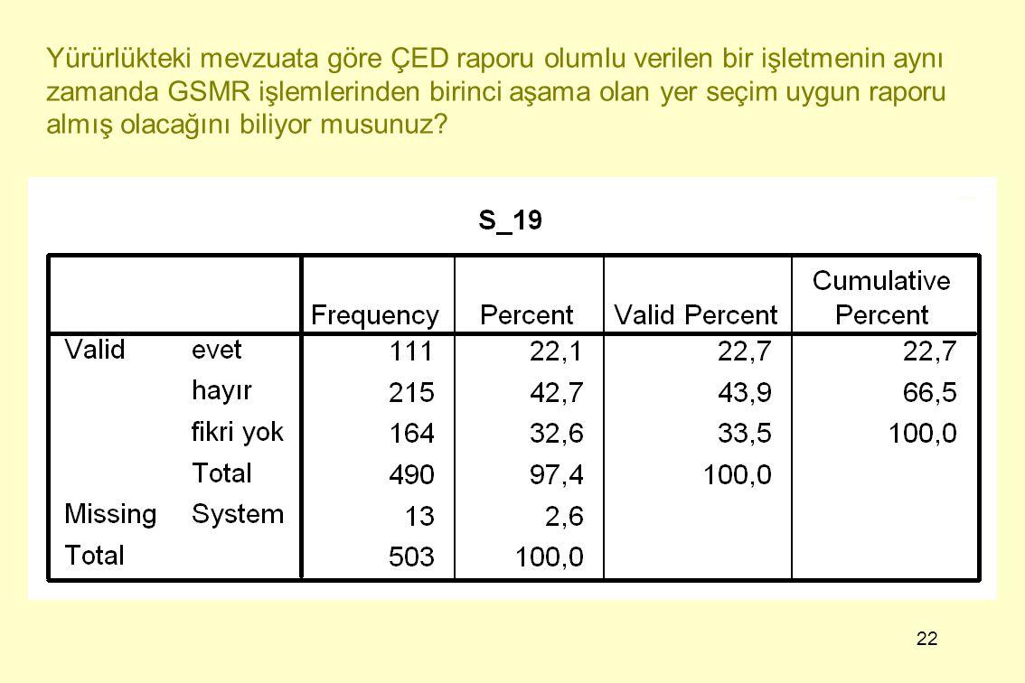 22 Yürürlükteki mevzuata göre ÇED raporu olumlu verilen bir işletmenin aynı zamanda GSMR işlemlerinden birinci aşama olan yer seçim uygun raporu almış