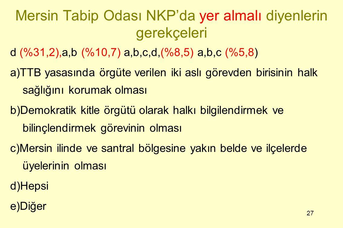 27 Mersin Tabip Odası NKP'da yer almalı diyenlerin gerekçeleri d (%31,2),a,b (%10,7) a,b,c,d,(%8,5) a,b,c (%5,8) a)TTB yasasında örgüte verilen iki as