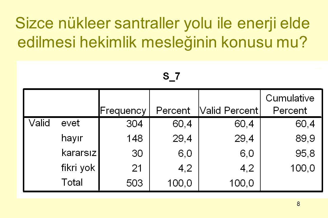 29 Sonuç 1-Hekimlerin, Türkiye'de ilk nükleer santralin hangi il sınırları içerisinde yapılacağı sorusuna büyük oranda (%81,1) Mersin doğru yanıtını vererek bölgelerindeki Akkuyu nükleer santralinden haberdar oldukları ve yakından ilgilendikleri görülmektedir.