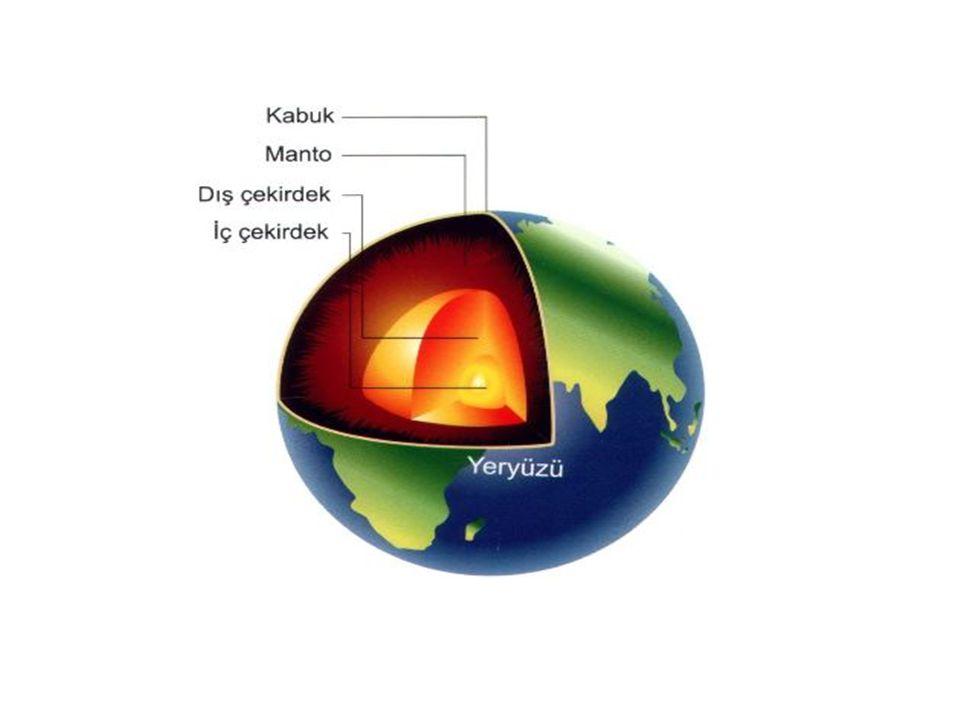 katmanlar Dünyamızın gözlenebilir ve gözlenemeyen katmanları vardır.Bunlar: 1-Hava küre (Atmosfer) 2-Su küre (Hidrosfer) 3-Yer kabuğu (Litosfer) 4-Ateş küre,Magma (Pirosfer) 5-Ağır küre,Çekirdek (Barisfer)