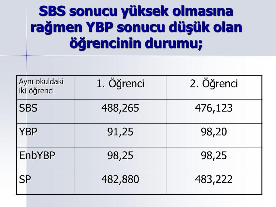 SBS sonucu yüksek olmasına rağmen YBP sonucu düşük olan öğrencinin durumu; Aynı okuldaki iki öğrenci 1.