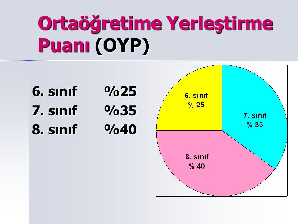 Ortaöğretime Yerleştirme Puanı (OYP) 6. sınıf %25 7. sınıf %35 8. sınıf %40