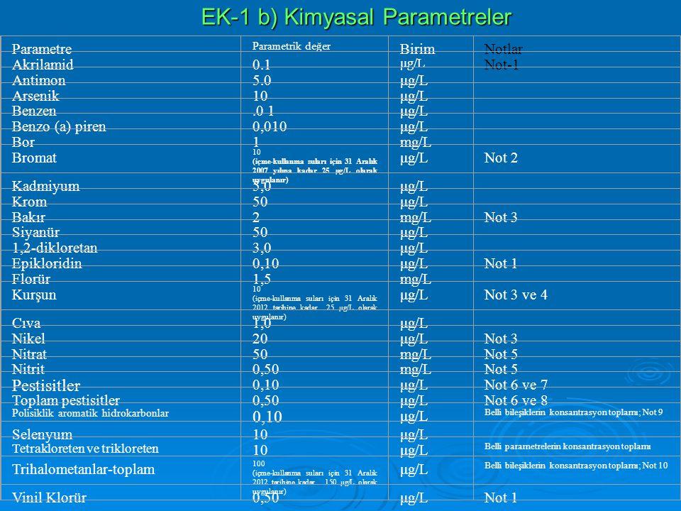EK-1 b) Kimyasal Parametreler Parametre Parametrik değer BirimNotlar Akrilamid0.1 μg/L Not-1 Antimon5.0μg/L Arsenik10μg/L Benzen.0 1μg/L Benzo (a) pir