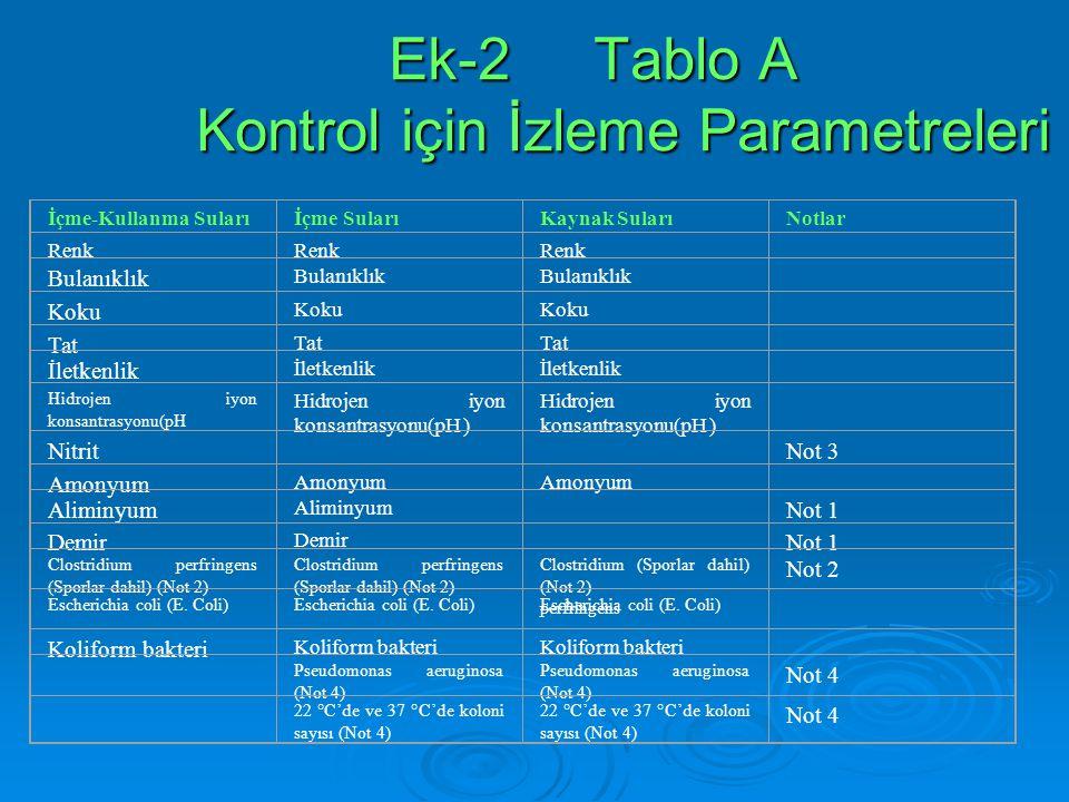 Ek-2 Tablo A Kontrol için İzleme Parametreleri Ek-2 Tablo A Kontrol için İzleme Parametreleri İçme-Kullanma Sularıİçme SularıKaynak SularıNotlar Renk