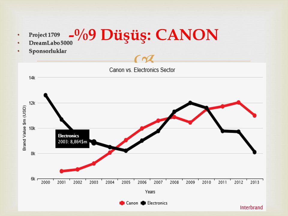  Project 1709 Project 1709 DreamLabo 5000 DreamLabo 5000 Sponsorluklar Sponsorluklar -%9 Düşüş: CANON