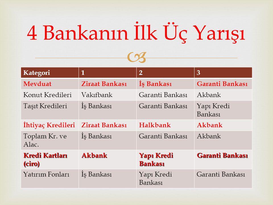  Kategori123 MevduatZiraat Bankasıİş BankasıGaranti Bankası Konut KredileriVakıfbankGaranti BankasıAkbank Taşıt Kredileriİş BankasıGaranti BankasıYap