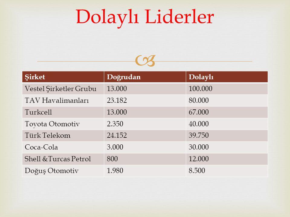  ŞirketDoğrudanDolaylı Vestel Şirketler Grubu13.000100.000 TAV Havalimanları23.18280.000 Turkcell13.00067.000 Toyota Otomotiv2.35040.000 Türk Telekom