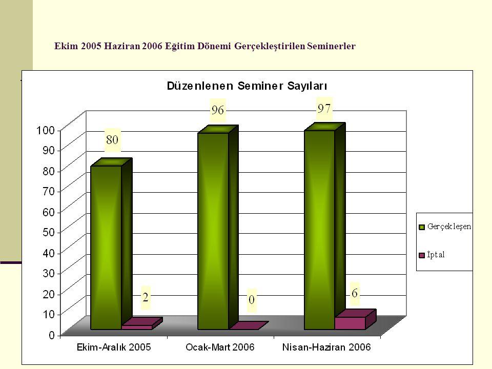 Ekim 2005 Haziran 2006 Eğitim Dönemi Gerçekleştirilen Seminerler
