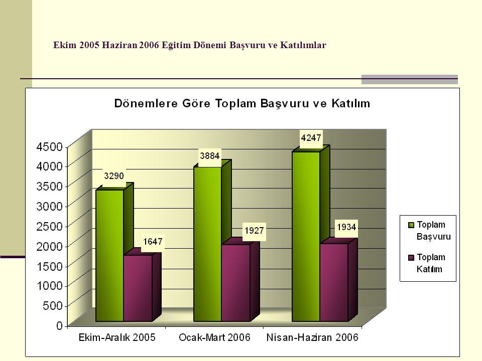Ekim 2005 Haziran 2006 Eğitim Dönemi Başvuru ve Katılımlar