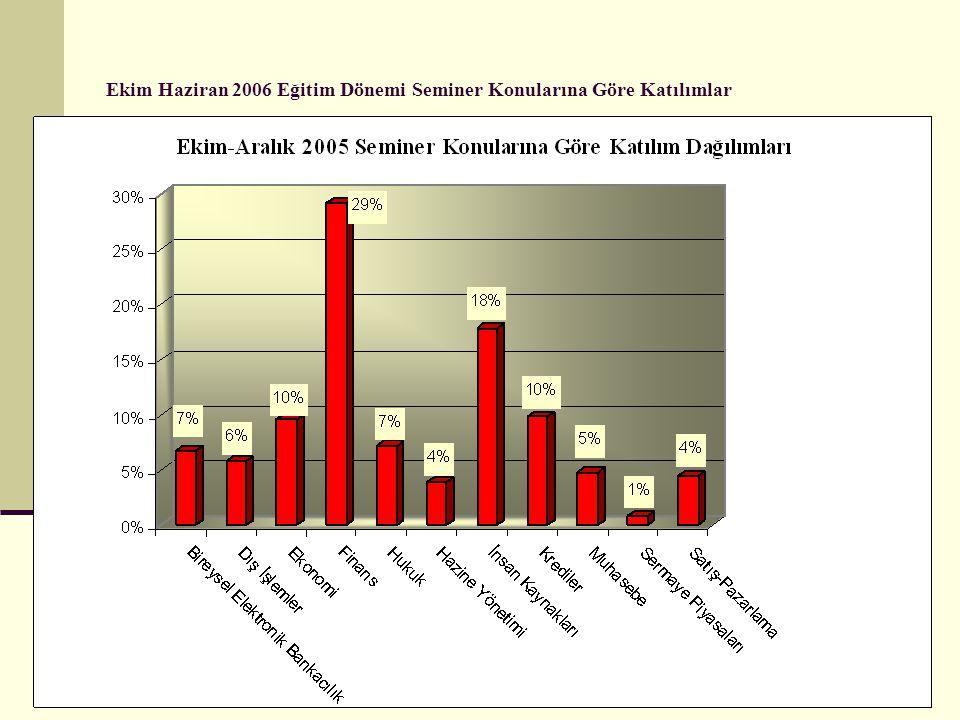 Ekim Haziran 2006 Eğitim Dönemi Seminer Konularına Göre Katılımlar