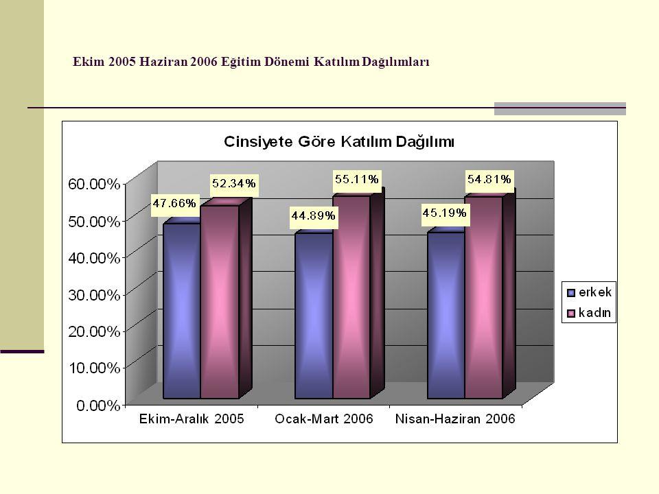 Ekim 2005 Haziran 2006 Eğitim Dönemi Katılım Dağılımları