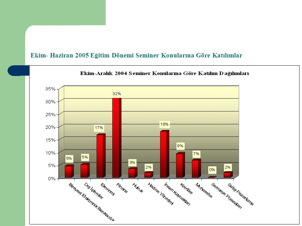 Ekim- Haziran 2005 Eğitim Dönemi Seminer Konularına Göre Katılımlar