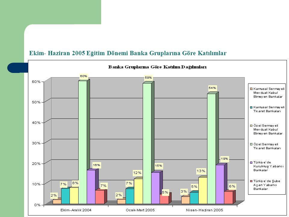 Ekim- Haziran 2005 Eğitim Dönemi Banka Gruplarına Göre Katılımlar