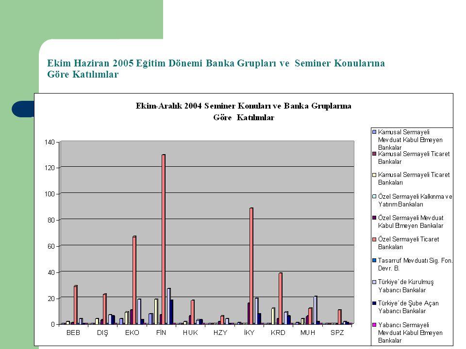 Ekim Haziran 2005 Eğitim Dönemi Banka Grupları ve Seminer Konularına Göre Katılımlar