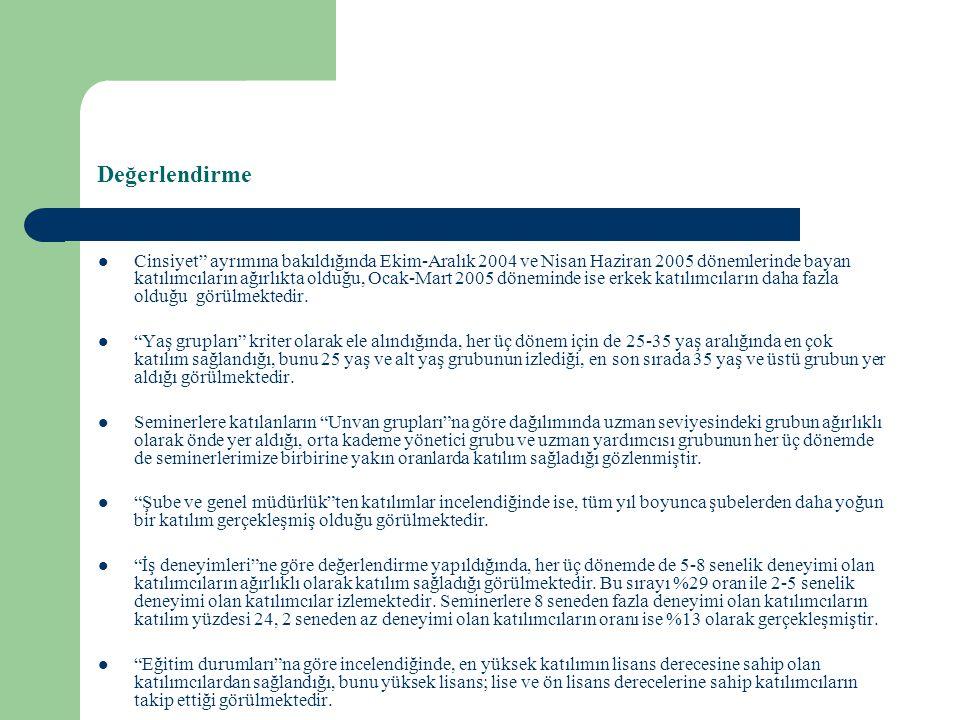 Ekim 2004-Haziran 2005 Eğitim Dönemi Katılım Dağılımları