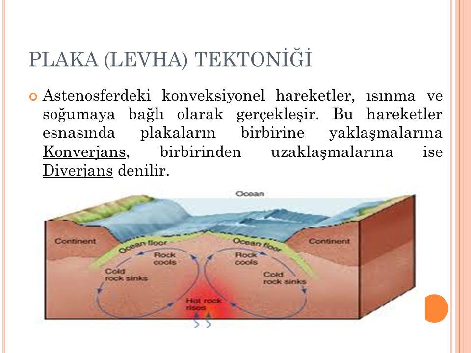 PLAKA (LEVHA) TEKTONİĞİ Astenosferdeki konveksiyonel hareketler, ısınma ve soğumaya bağlı olarak gerçekleşir. Bu hareketler esnasında plakaların birbi