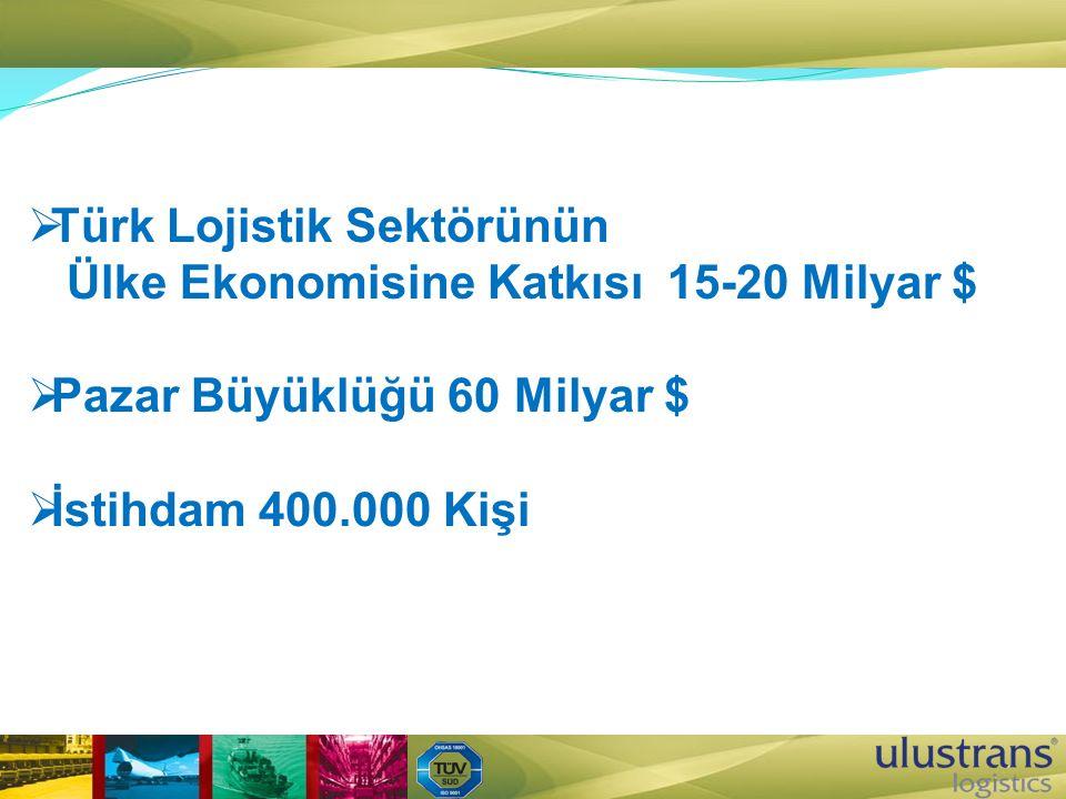  Türk Lojistik Sektörünün Ülke Ekonomisine Katkısı15-20 Milyar $  Pazar Büyüklüğü 60 Milyar $  İstihdam 400.000 Kişi