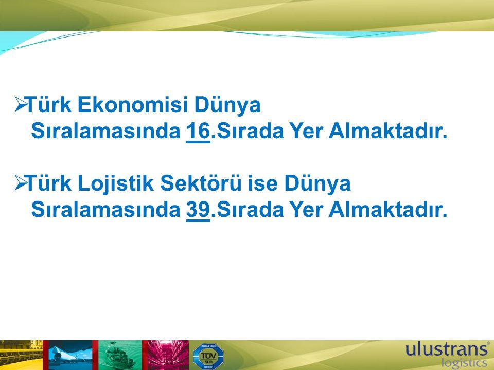  Türk Ekonomisi Dünya Sıralamasında 16.Sırada Yer Almaktadır.  Türk Lojistik Sektörü ise Dünya Sıralamasında 39.Sırada Yer Almaktadır.