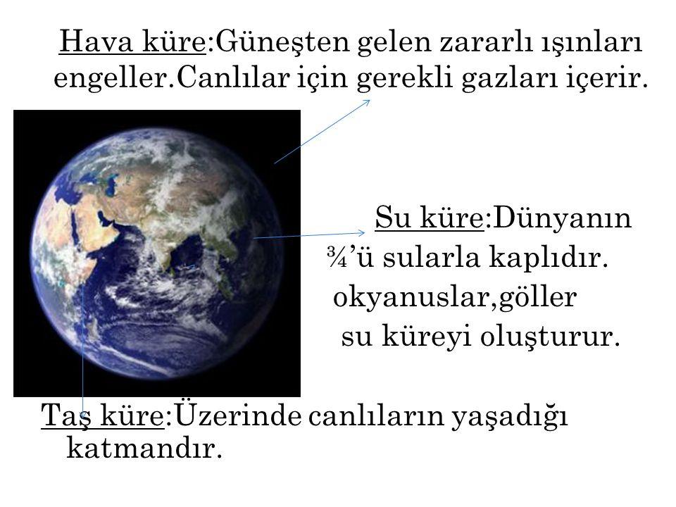 Hava küre:Güneşten gelen zararlı ışınları engeller.Canlılar için gerekli gazları içerir. Sss Su küre:Dünyanın ¾'ü sularla kaplıdır. okyanuslar,göller