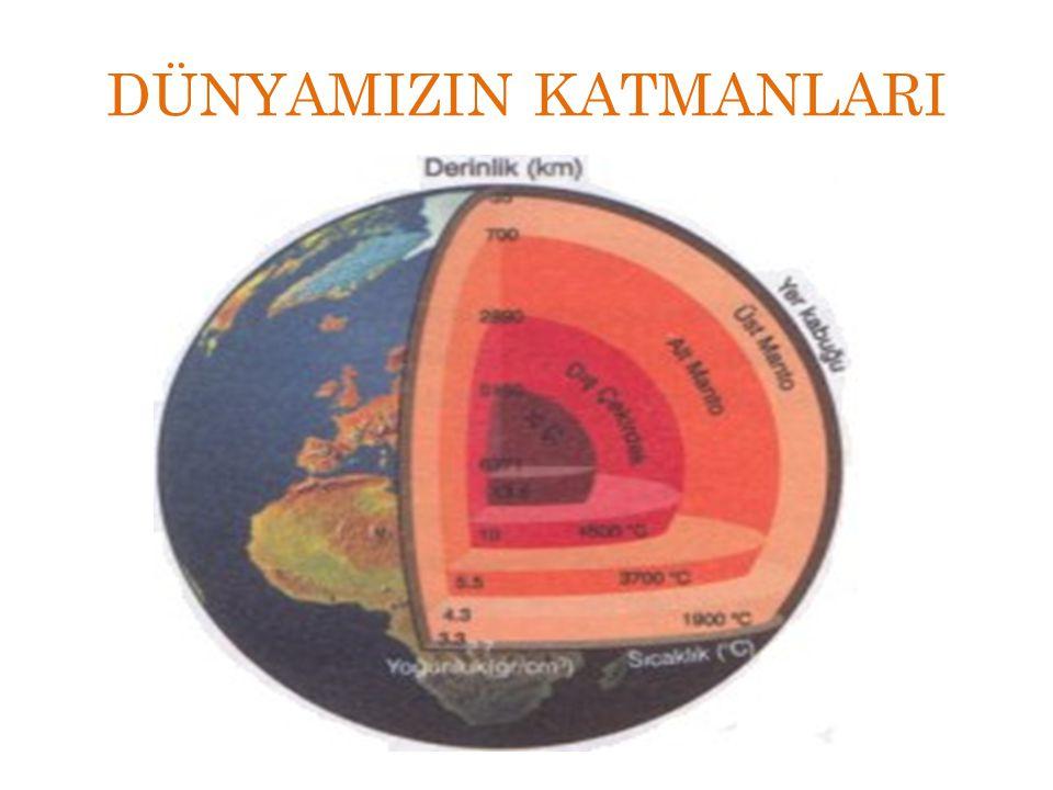 Dünyanın katmanları gözlemlenebilir katmanlar hava küre(atmosfer) su küre taş küre(yer kabuğu) gözlemlenemeyen katmanlar ateş küre(manto) ağır küre(çekirdek)