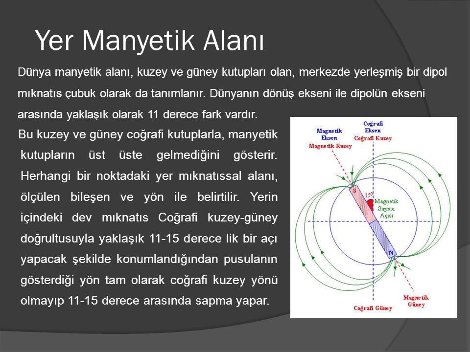 Yer Manyetik Alanı Bu kuzey ve güney coğrafi kutuplarla, manyetik kutupların üst üste gelmediğini gösterir. Herhangi bir noktadaki yer mıknatıssal ala