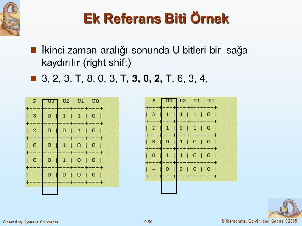 9.57 Silberschatz, Galvin and Gagne ©2005 Operating System Concepts Ek Referans Biti Örnek Üçüncü zaman aralığı sonunda U bitleri bir sağa kaydırılır (right shift) 3, 2, 3, T, 8, 0, 3, T, 3, 0, 2, T, 6, 3, 4,