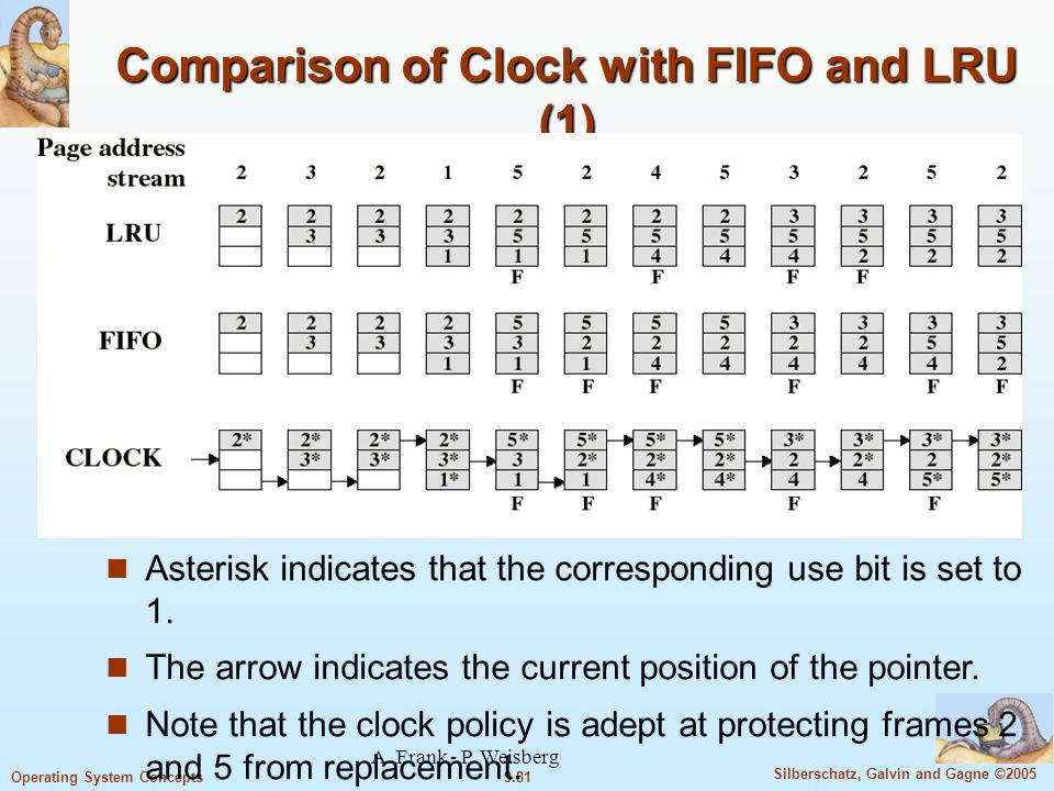 9.81 Silberschatz, Galvin and Gagne ©2005 Operating System Concepts A. Frank - P. Weisberg Comparison of Clock with FIFO and LRU (1) Asterisk indicate