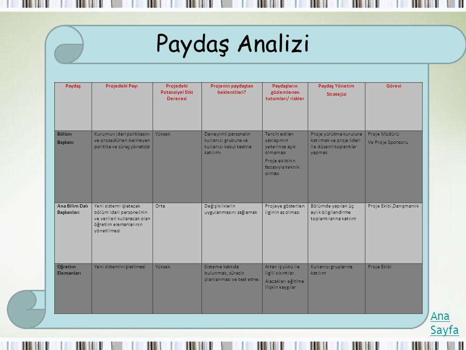 Paydaş Analizi Ana Sayfa PaydaşProjedeki PayıProjedeki Potansiyel Etki Derecesi Projenin paydaştan beklentileri? Paydaşların gözlemlenen tutumları/ ri
