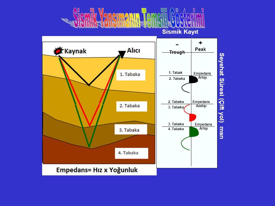 Sismik Kayıt Seyehat Süresi (Çift yol) msn 0 + Peak - Trough 1. Tabak 2. Tabaka 3. Tabaka 4. Tabaka 2. Tabaka 3. Tabaka Empedans Artışı Empedans Azalı